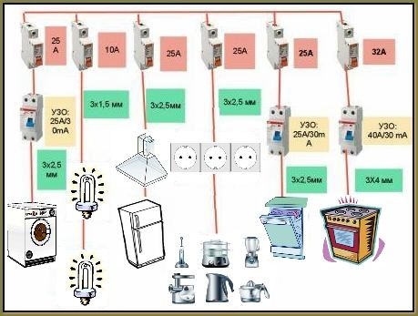 Как расположить розетки на кухне Ремонт на кухне