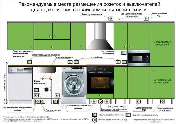 Схема - Как расположить розетки на кухне? Ремонт на кухне