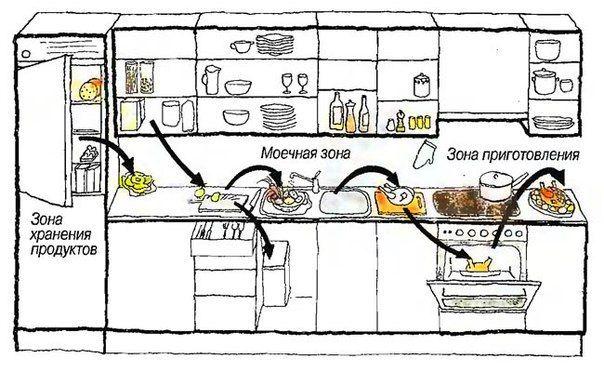 Кухни - советы при выборе кухонного гарнитура Ремонт на кухне