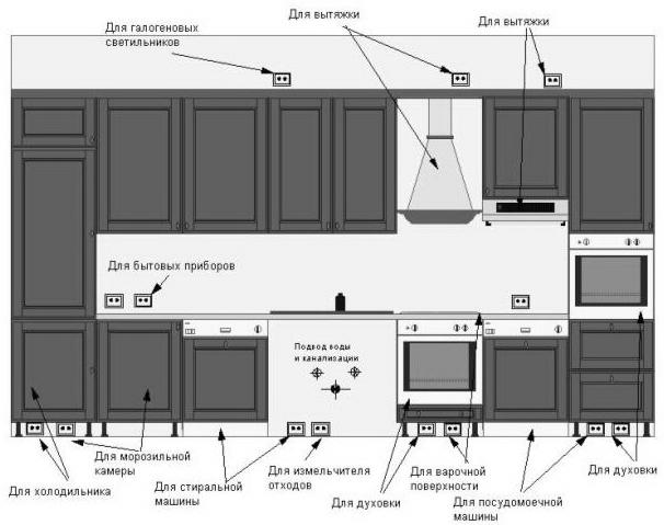 Расположение розеток на кухне - своими руками