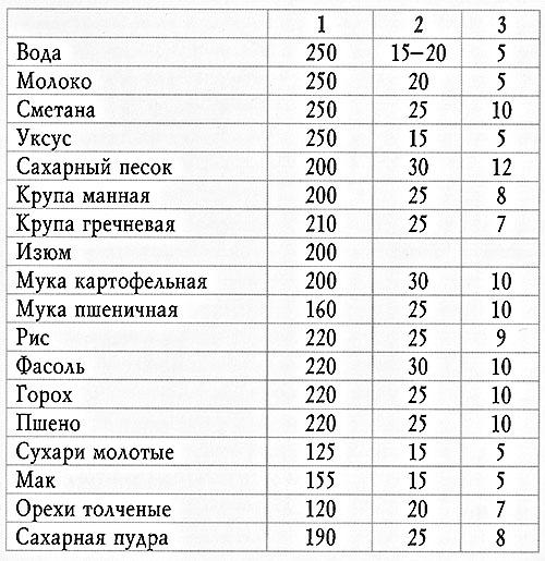 Сравнительная таблица мер веса и объема
